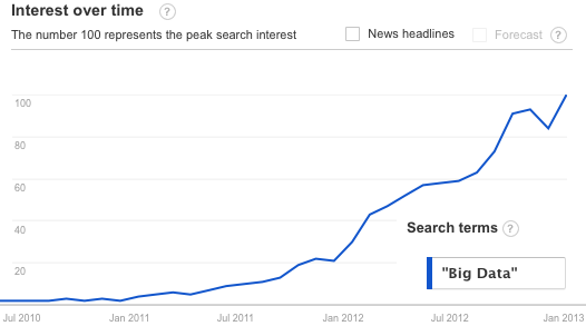 A google trends graph of the use of the phrase 'Big Data' in search terms between 201 and 2013 (http://www.google.com/trends/explore#q=%22Big%20Data%22)